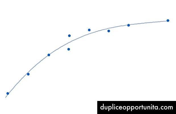 Epälineaariset datapisteet, joissa kaareva viiva sopii parhaiten.