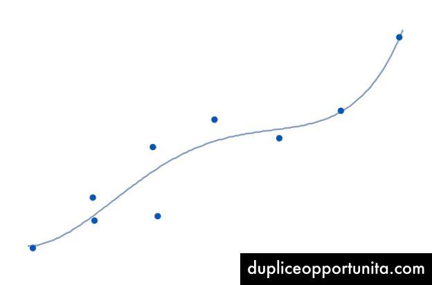 Линеен набор от данни с квартова крива с най-доброто прилягане.