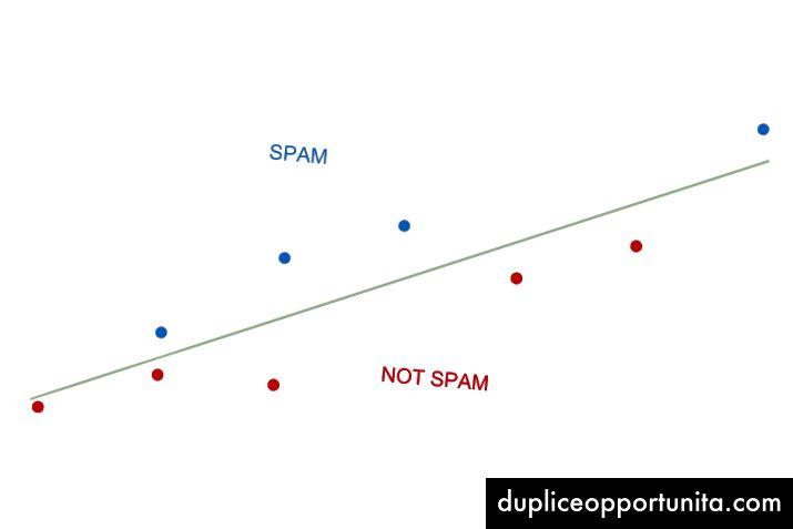 Линеен логистичен регресионен модел за филтриране на спам.