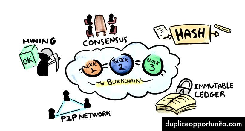 Viisi avainta Blockchain ymmärtämiseksi