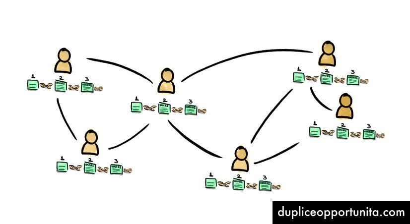 Jokaisella käyttäjällä on oma kopio Blockchainista, ja he jakavat päivityksen muiden käyttäjien kanssa