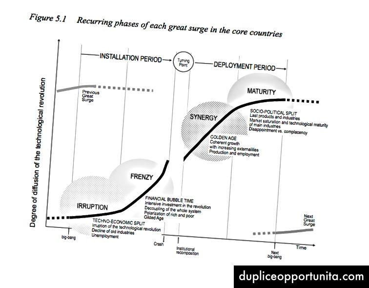 Teknologiske omdrejninger og finansiel kapital