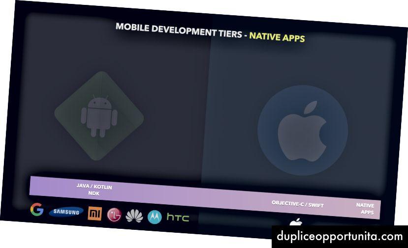 Livello di app native - Dove sviluppi per ciascuna piattaforma specifica (potrebbe essere ancora più specifico se si considera NDK)