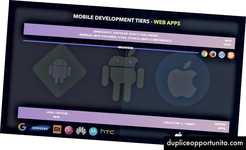 Livello di app Web: chiaramente sulla parte superiore di una barra del browser rivolta a una bestia seduta tra Android e iOS.