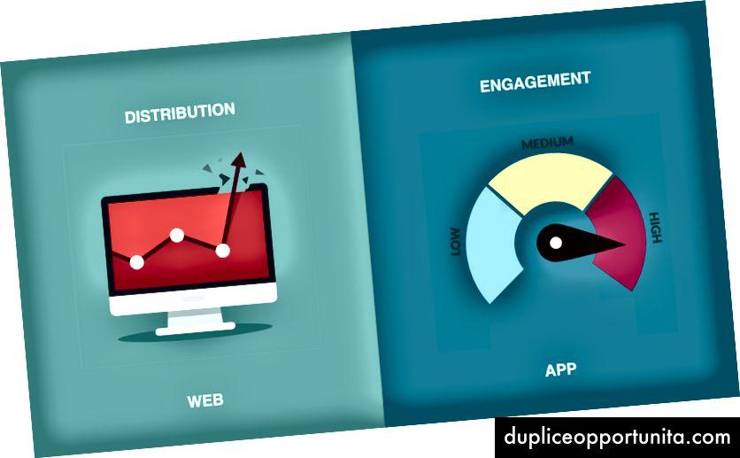 Distribuzione (app Web) x Coinvolgimento (app mobile)