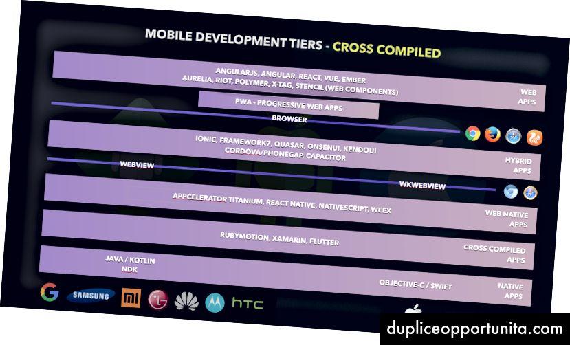 I livelli di sviluppo ora completano con le app compilate