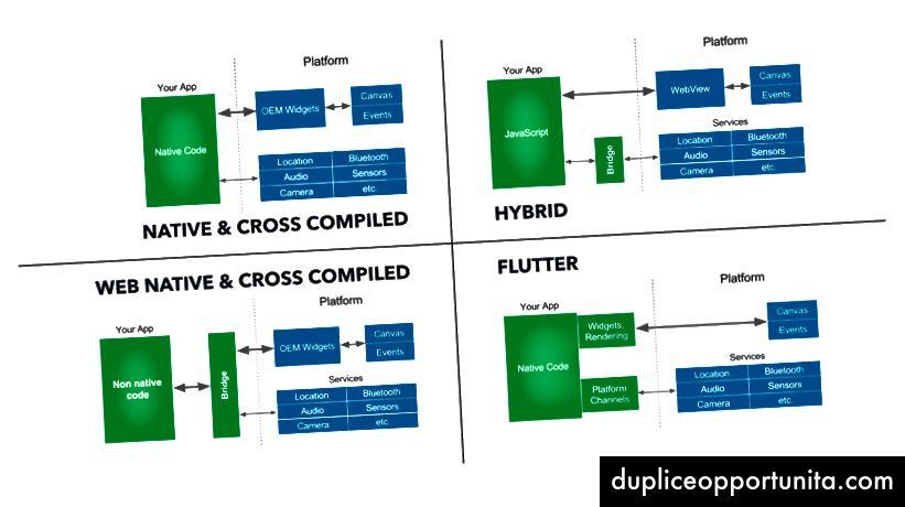Quattro diverse architetture di runtime di app mobili.