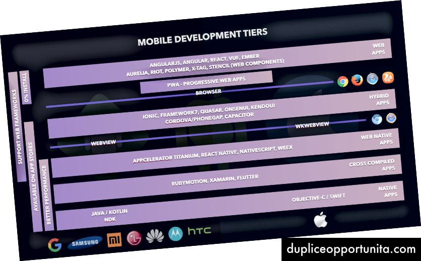 Tutti i livelli di sviluppo mobile con le loro caratteristiche principali.