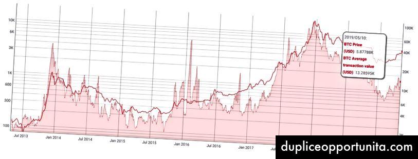 Valore di transazione medio BTC. Fonte: Coinmetrics.io