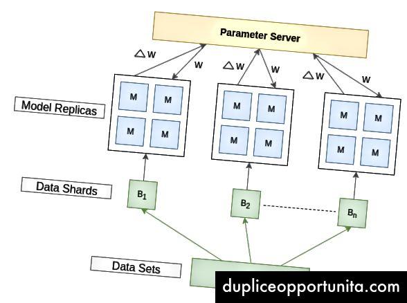 Fig. 1.0. Dataparallelisme i konventionel distributionsmetode