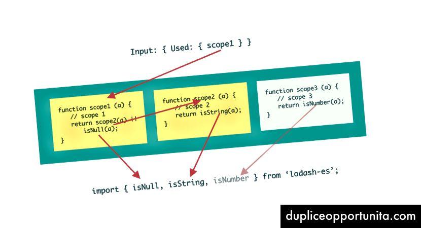 Dette plugin analyserer forholdet mellem import og eksport.