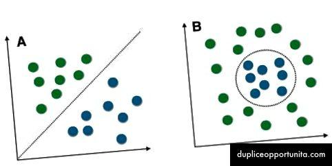 Vasen: Lineaarisesti erotettavissa vs. Oikea: Ei lineaarisesti erotettavissa