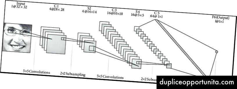 LeNet-arkkitehtuuri