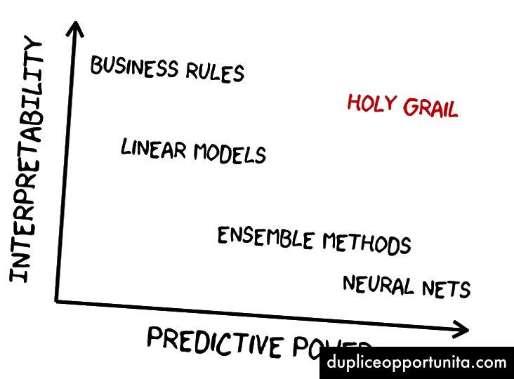 예측력 대 해석 가능성 딜레마 (© ManoMano)