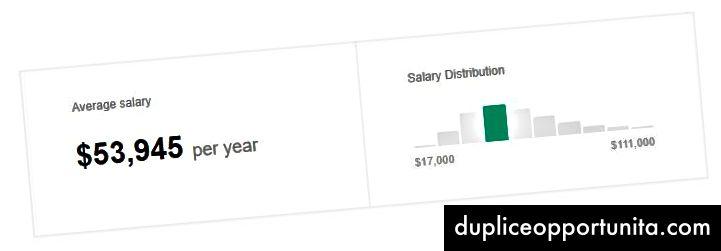 الراتب على مستوى الدخول من موقع فيفيت دوت كوم على أساس 3،697 موظفًا ومستخدمًا وإعلانات الوظائف السابقة والحالية في الواقع على مدار الـ 36 شهرًا الماضية.