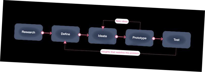 UX Bilet Chai süreç akışı