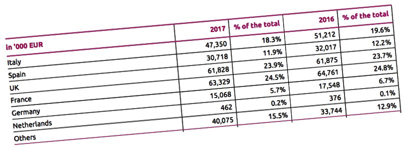 Kaynak: Lastminute Group 2017 faaliyet raporu