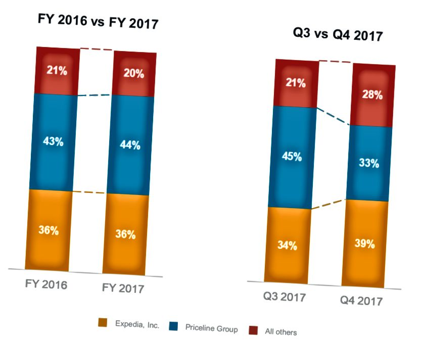 Kaynak: Trivago Üç Aylık Raporu