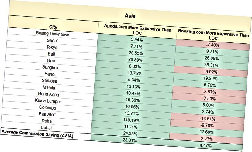 Châu Á kém hơn so với các khu vực khác. Để biết biểu đồ đầy đủ, vui lòng truy cập: https://docs.google.com/s Lansheet / d / 1RHCewyG_xy8xjbKMQ4o-OIPcpzCtAjVAhGj6A_eptpc /edit # gid = 0
