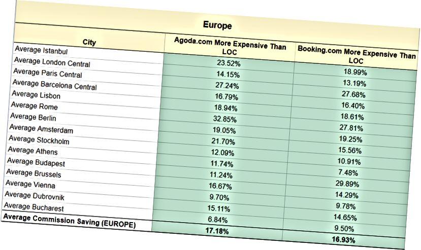Châu Âu có khoản tiết kiệm lớn trên 100% các địa điểm chúng tôi theo dõi. Để biết thông tin chi tiết, vui lòng truy cập: https://docs.google.com/s Lansheet/d/1RHCewyG_xy8xjbKMQ4o-OIPcpzCtAjVAhGj6A_eptpc/edit#gid=0