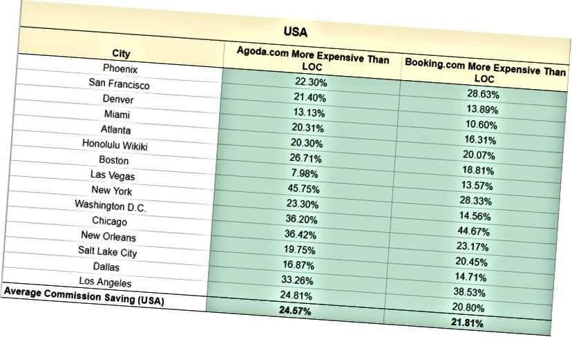 Hoa Kỳ là nhà biểu diễn hàng đầu trong số các khu vực hiện đang đo. Để biết thông tin chi tiết, vui lòng truy cập: https://docs.google.com/s Lansheet/d/1RHCewyG_xy8xjbKMQ4o-OIPcpzCtAjVAhGj6A_eptpc/edit#gid=0