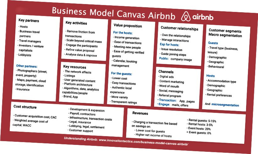 Kaynak: https://www.innovationtactics.com/business-model-canvas-airbnb/