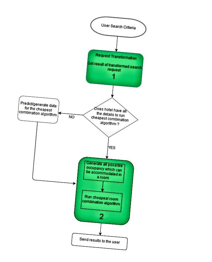 Rajah (2): Diagram Alir
