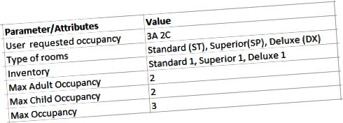 Fig (7): Detalii despre nivel de cameră / tarif