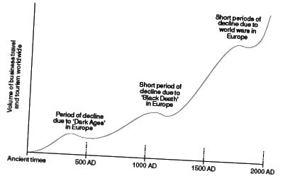 Джерело: ETravelWeek. Графік, що показує, як війна та хвороби впливали на подорожі (як бізнес, так і дозвілля) протягом століть.
