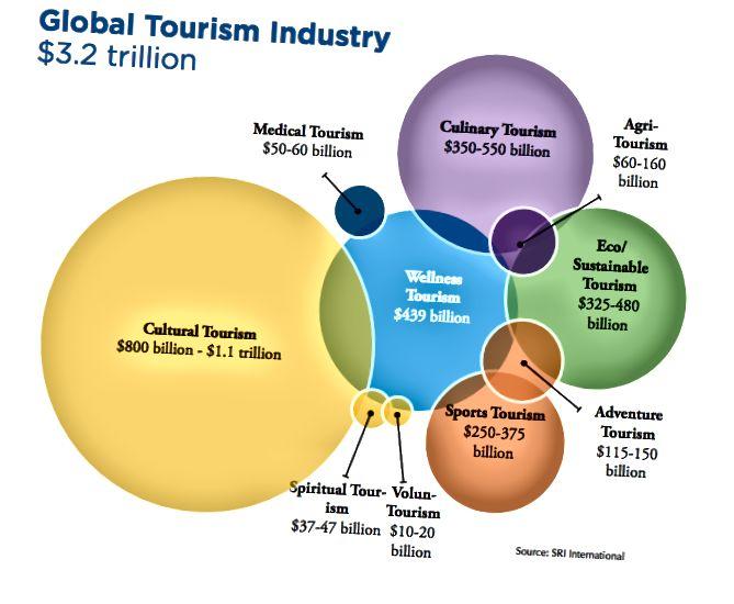 Nguồn: Nền kinh tế du lịch toàn cầu 2013 & 2014