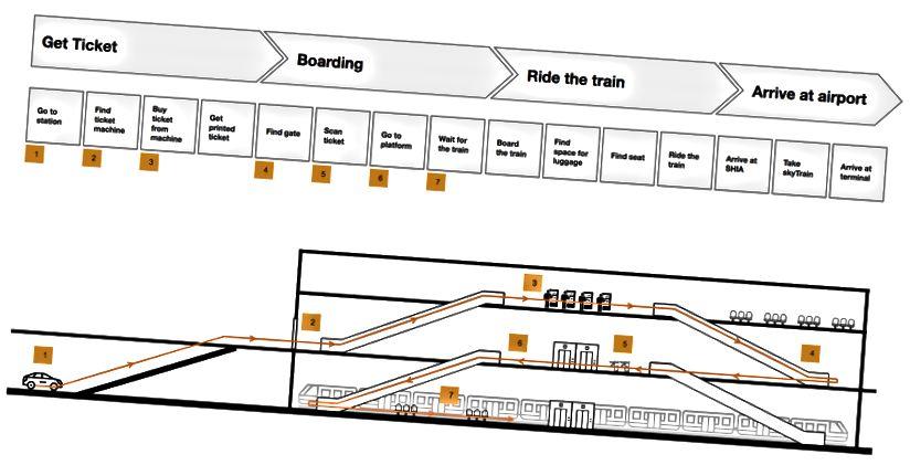 İstasyonun 3 seviyesi: Bilet (üst), Kapı (orta), Platform (alt).