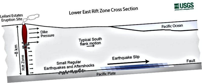 Перетин через нижню Східну рифтову зону вулкана Кілауеа. Магма вторгся в рифтову зону і чинив тиск на південний фланг Кілауеа, що, ймовірно, заохочувало землетрус М6,9, який стався в результаті розлому 4 травня 2018 року. (Геологічна служба США)