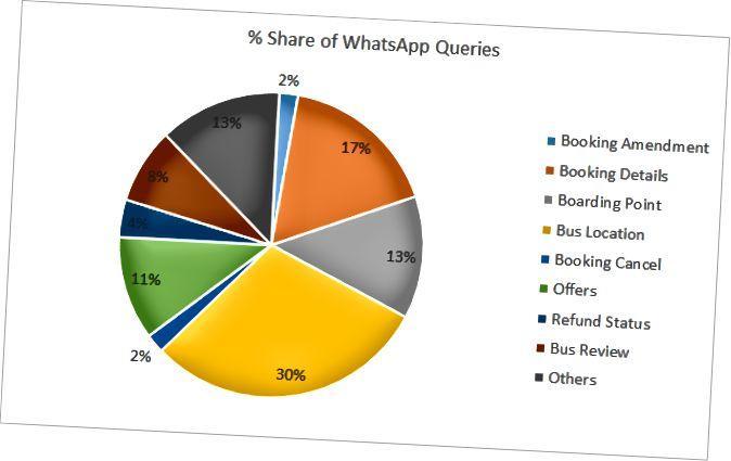 WhatsApp'da Popüler Kullanıcı Sorguları