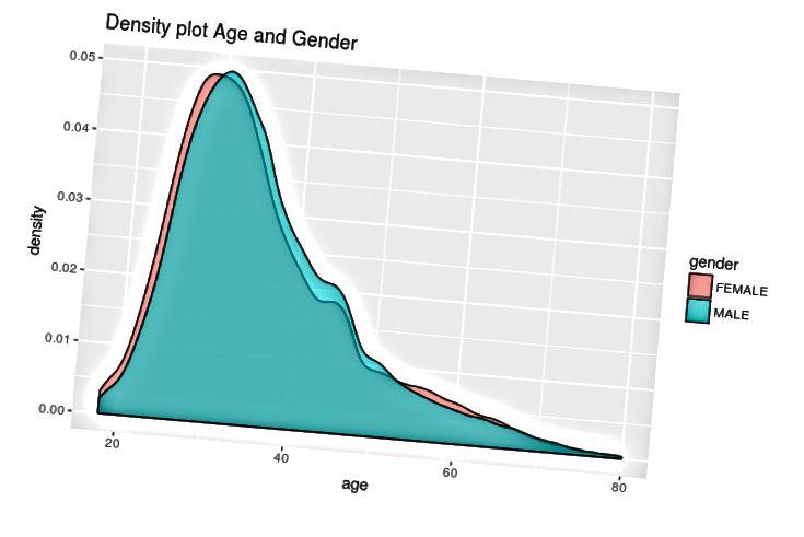 Phân bố độ tuổi so với giới tính [Hình ảnh [6]]