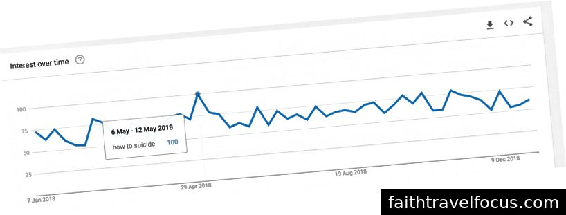 6 12 tháng 12 là khi 'Cách tự tử đỉnh cao của Google về xu hướng google cho Vương quốc Anh.