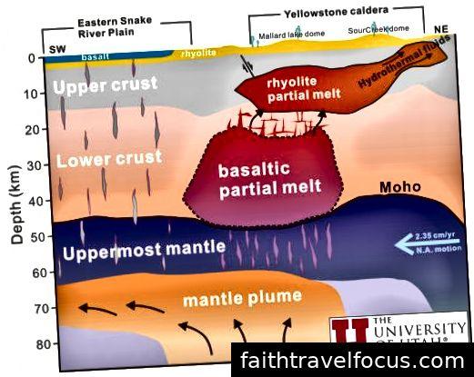 Sơ đồ hệ thống hai buồng của Yellowstone, từ U của U
