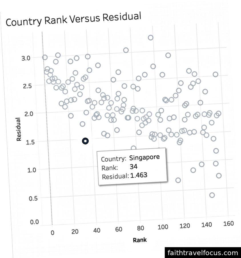 Tại sao Singapore là một ngoại lệ như vậy?