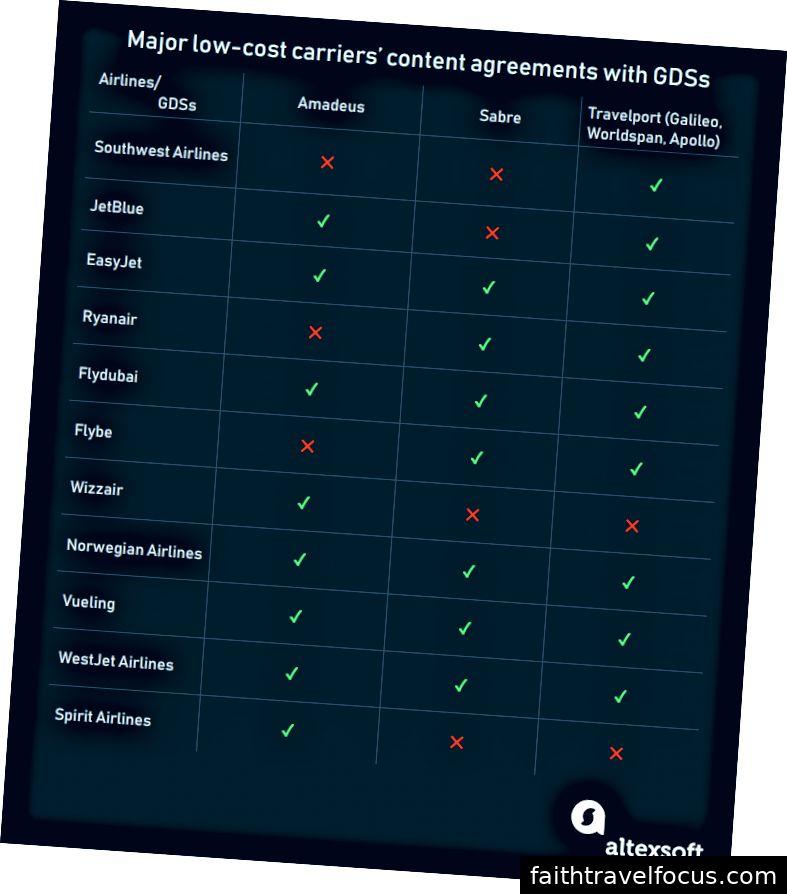 GDS'lerle içerik dağıtımı sözleşmesindeki ana bütçe havayollarının tablosu