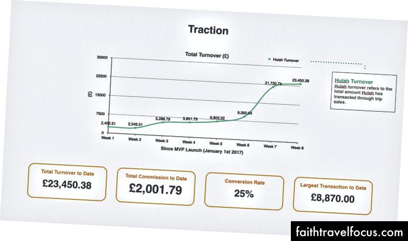 Thống kê Hulah ván kể từ khi sinh ra!