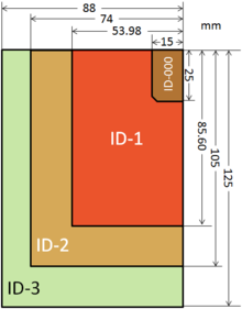 ISO / IEC 7810