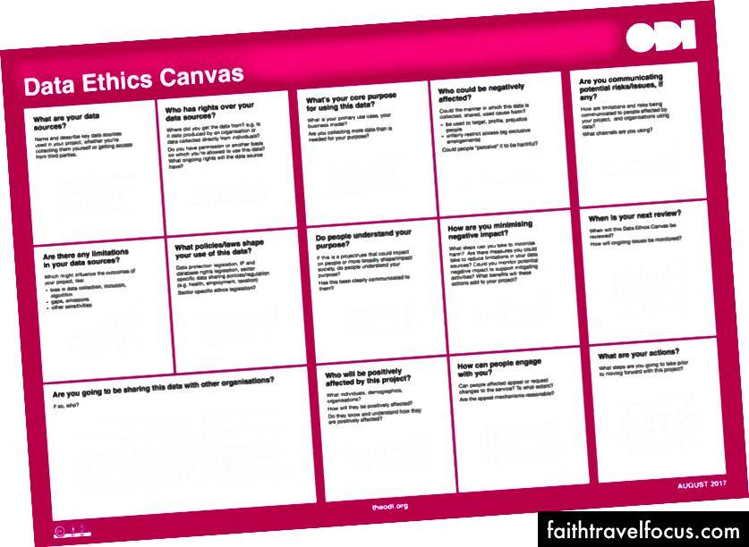 Перша ітерація полотна Data Ethics Canvas, створеного разом з Еллен Броуд та командою.