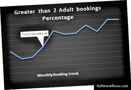Слика (3): Тренд резервација пре и после објављивања функције