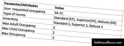 Hình (7): Chi tiết cấp độ phòng / thuế quan