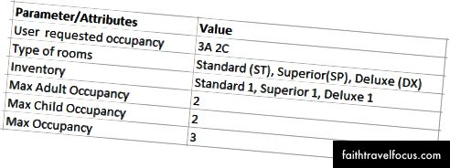Сл. (7): Подаци о нивоу собе / тарифе