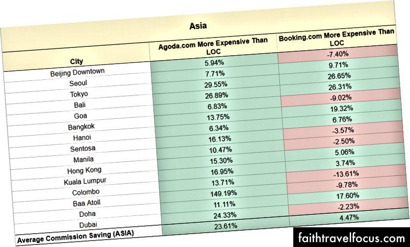 Asya diğer bölgelere göre düşük performans gösteriyor. Grafiğin tamamı için lütfen şu adresi ziyaret edin: https://docs.google.com/spreadsheets/d/1RHCewyG_xy8xjbKMQ4o-OIPcpzCtAjVAhGj6A_eptpc/edit#gid=0