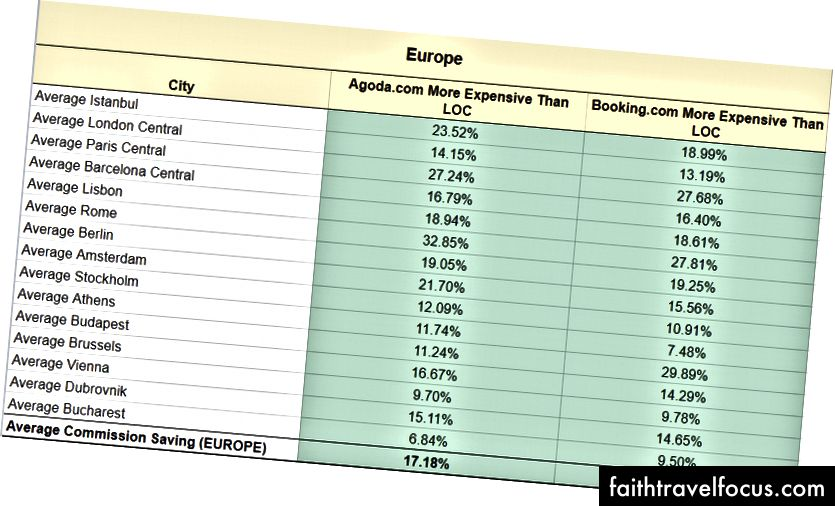 Avrupa, takip ettiğimiz yerlerin% 100'ünde büyük tasarruflara sahiptir. Tam çözüm için lütfen şu adresi ziyaret edin: https://docs.google.com/spreadsheets/d/1RHCewyG_xy8xjbKMQ4o-OIPcpzCtAjVAhGj6A_eptpc/edit#gid=0