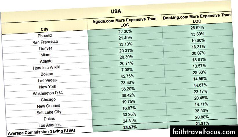ABD şu anda ölçülen bölgeler arasında en iyi performans sergileyen ülke. Tam çözüm için lütfen şu adresi ziyaret edin: https://docs.google.com/spreadsheets/d/1RHCewyG_xy8xjbKMQ4o-OIPcpzCtAjVAhGj6A_eptpc/edit#gid=0