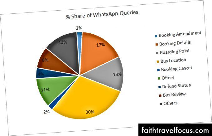 WhatsApp'daki Popüler Kullanıcı Sorguları