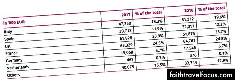 Nguồn: Báo cáo thường niên của Lastminute Group 2017