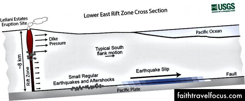 Kīlauea Yanardağı'nın aşağı Doğu Rift Bölgesinden kesit. Magma yarık bölgesine girdi ve Kīlauea'nın güney ucunda baskı yaptı, muhtemelen 4 Mayıs 2018'de bir fayda meydana gelen M6.9 depremini teşvik etti.